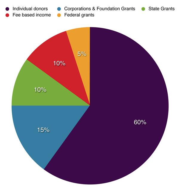 Fundraising chart