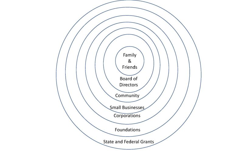 Nonprofit Fundraising Circle of Donors